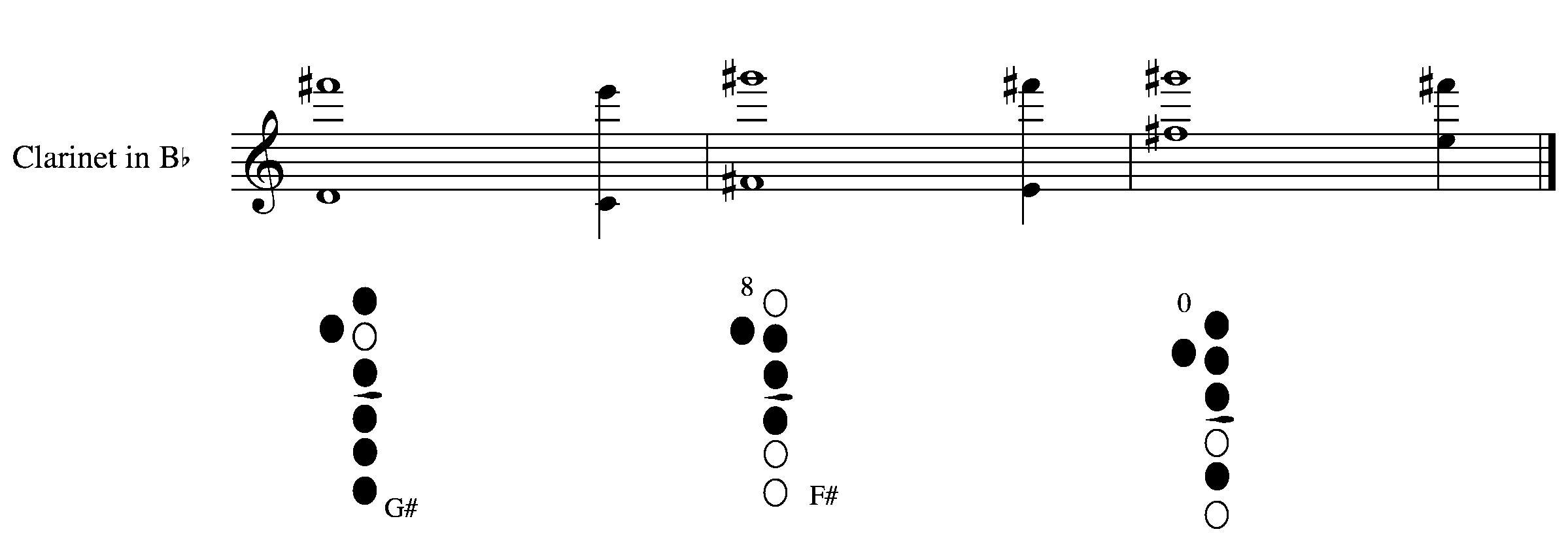 multiphonics and the oboe Abstract this paper explores four aspects of multiphonic sounds as they pertain to the oboe - definition, acoustical properties, notation, and compositional usage.
